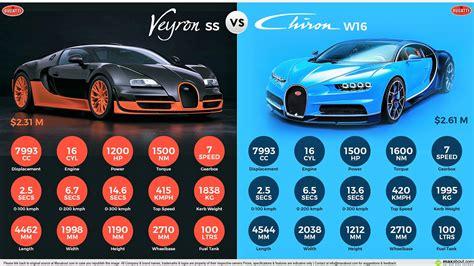 bugatti veyron bugatti veyron ss vs bugatti chiron w16