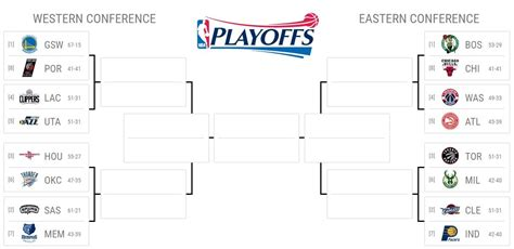 nba playoff bracket business insider