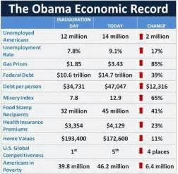 the economy under obama vs bush newhairstylesformen2014 com