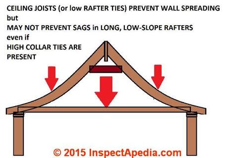 Ceiling Joist Definition by Roof Framing Suggestions Canadian Guidelines