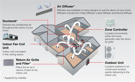 wall mounted heating and cooling mitsubishi electric cycle ducted split