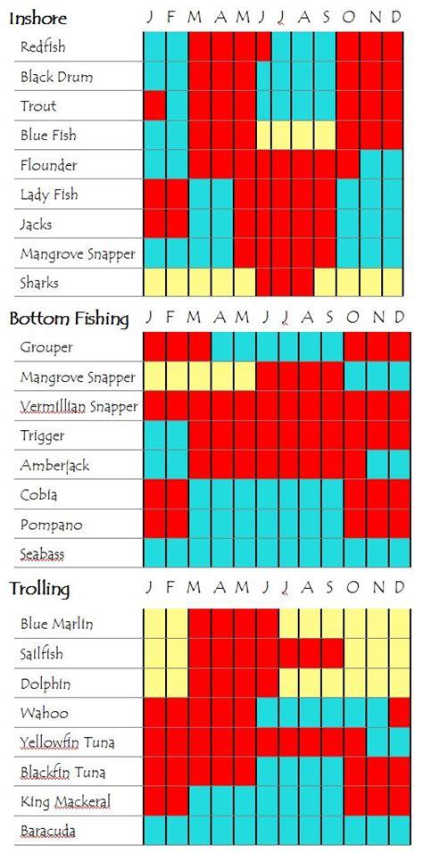 calendar fishing florida augustine st fish charter fair yellow