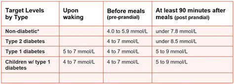 normal blood glucose count normal blood sugar levels