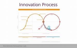 Lean Product Management for Enterprises: The Art of Known ...