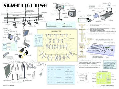 types of stage lights stage lighting types lighting ideas