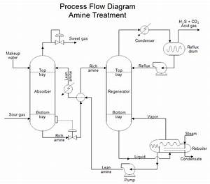 Process Design  Plant Design  And Real