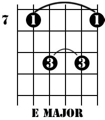 Guitar Chords For Beginners - The E Chords