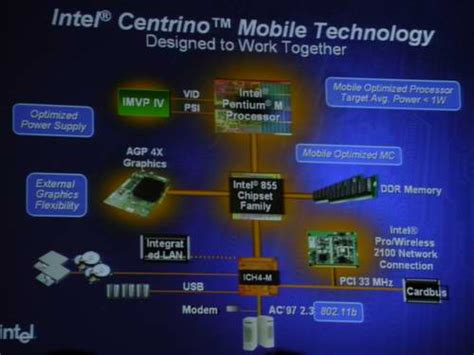 centrino mobile technology intel developer forum 2003 day 2 learn about