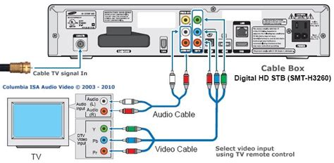 Samsung Tv Sound Bar Connection Diagram by Cable Box Setup Tv