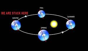 Earth's Orbit Of Sun Stuck In The Winter Bit – Waterford ...