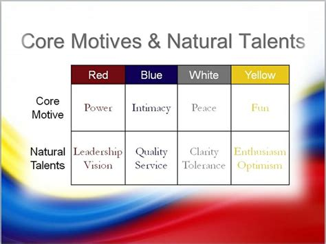 color code personality 7 best color code personality science images on