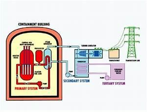 Ryan U0026 39 S Chemistry Blog  Nuclear Chemistry  The Chernobyl