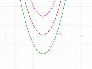 Schnittpunkte Mit Koordinatenachsen Berechnen : bestimme zeichnerisch die schnittpunkte mit beiden koordinatenachsen f x x g x x 2 h x ~ Themetempest.com Abrechnung