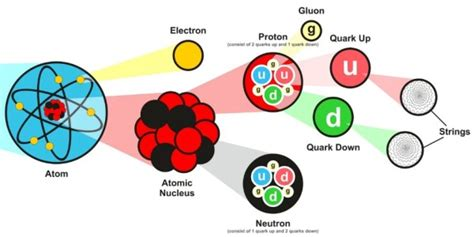 Proton Quarks by Atoms Electrons Protons Neutrons Quarks Gluons