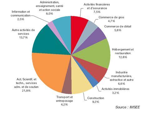 faits et chiffres services service public