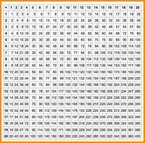 table de multiplication 1 a 20 4 multiplication chart 1 20 media resumed