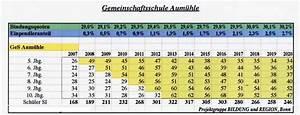 Auto Wertverlust Berechnen : tabelle aus dem gutachten ~ Themetempest.com Abrechnung