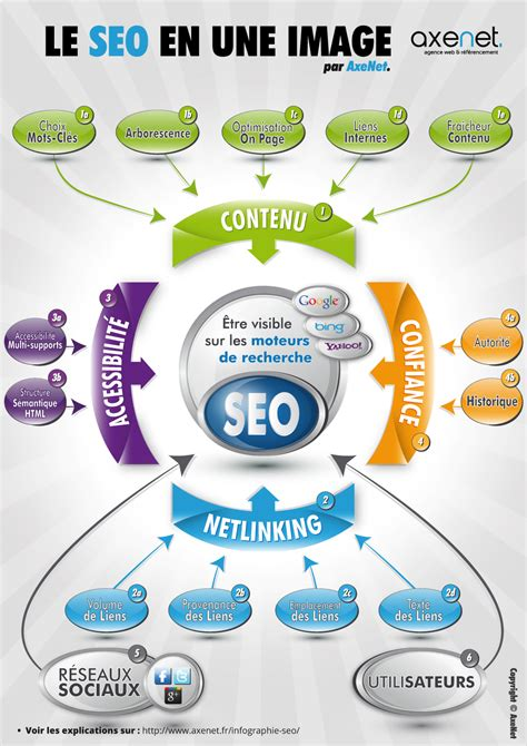 Seo Simple Explanation by Le Seo R 233 Sum 233 En Une Infographie