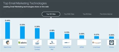 popular email marketing systems smart insights