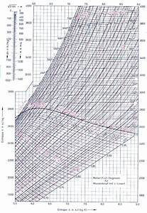 Enthalpie Berechnen : kesselhaus dampferzeugung verfahrenstechnik und technische chemie chemieonline forum ~ Themetempest.com Abrechnung
