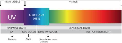 blue light wavelength blue light exposed