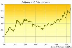 Bitcoin History Chart Gold 39 S 1975 Warning On Bitcoin Futures Gold News