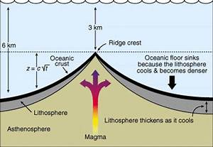 Physical geology interactive the lab plate tectonics i for Atlantic ocean floor topography lab