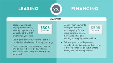 buying a car vs leasing leasing vs buying a new vehicle it 39 s a money thing