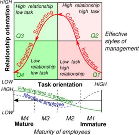 management styles ceopedia management