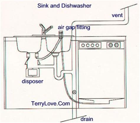 how to cut out a kitchen sink install garbage disposal in double sink terry love