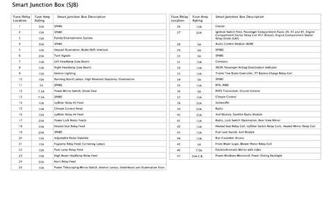 93 F350 Underhood Fuse Box Diagram by 2008 Ford F450 Engine Diagram Downloaddescargar