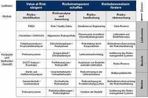 Value At Risk Berechnen Beispiel : implementierung von fr hwarnsystemen ~ Themetempest.com Abrechnung