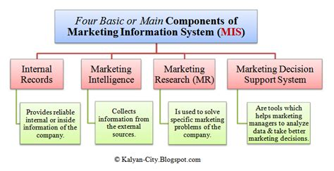marketing system computer notes marketing information system