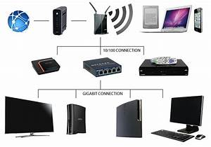 Modem Router Switch Diagram Gallery