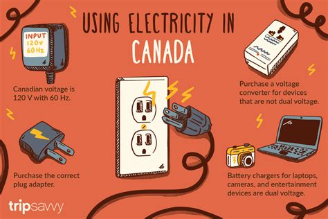 Voltage, Frequency And Plug Type In Canada
