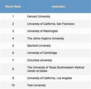 UCSF Makes Top 5 in World Rankings for Medical, Life ...