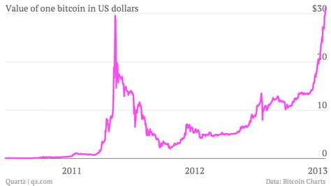 View daily, weekly or monthly format back to when bitcoin usd stock was issued. Bitcoin is trading at a record high — Quartz