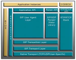 Sip Voip Stack  Sip Protocol Code  Api  Compactsip Data