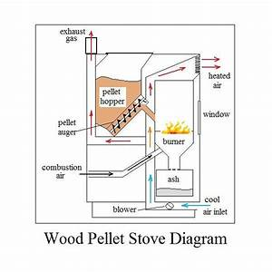 The Best Wood Pellet Stoves