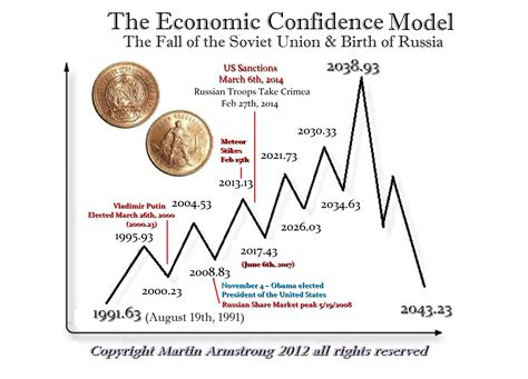 Armstrong economics (written in solitary confinement at fort dix prison). Martin Armstrong Blog   Is Russia Subject to the Economic ...