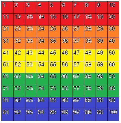 comparing fractions decimals and percents worksheets common worksheets fraction table 1 100 preschool and kindergarten worksheets