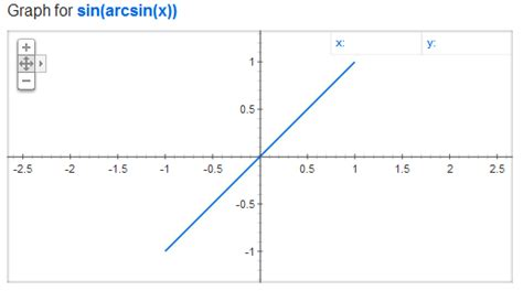 Why Aren't The Graphs Of $\sin