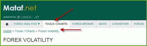 Currency Volatility Forex Currency Volatility
