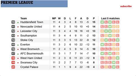 When is the next premier league match? epl results fixtures table barclays premier league ...