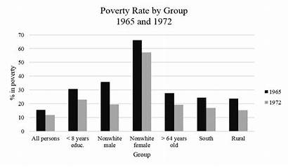 Poverty Rate 1965 Poor Government America Else