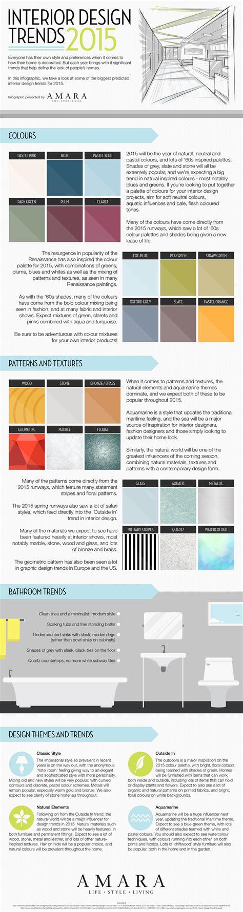 interieur trends 2015 interior design trends 2015