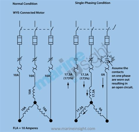 Single Phasing Electrical Motors Causes Effects