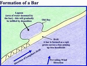 Geog Blog  Igcse Coastal Processes Revision