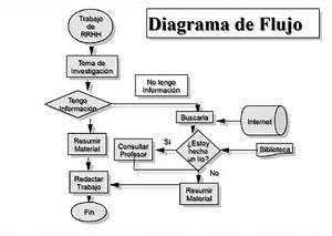 U00bfqu U00e9 Es El Diagrama  Significado Y Tipos