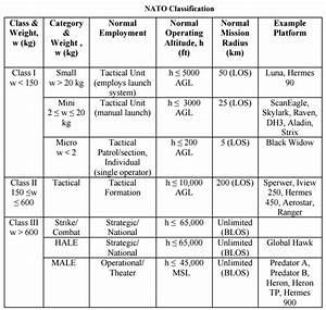 Army Max Weight Chart Gis595 Mea792 Uav Lidar Data Analytics